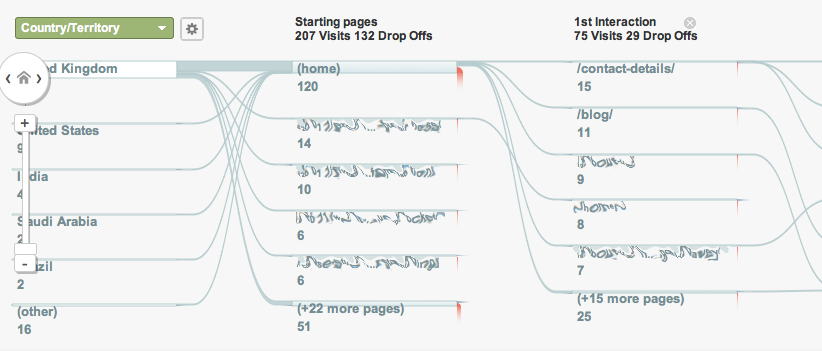 image of Google Analytics visitor flow, supporting a small business marketing article for SME Needs Ltd