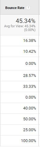 bounce rate statistics from Google Analytics. Image to support article on creating more traffic for your website