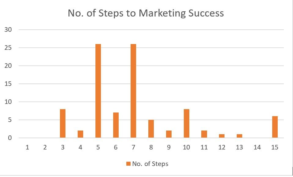 graph showing the number of steps to marketing success