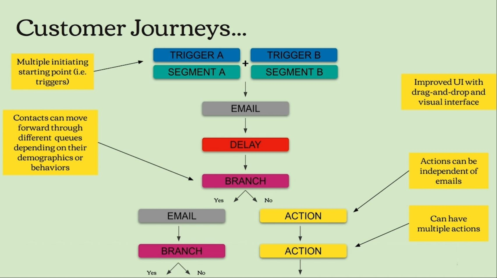 image showing Mailchimp Customer Journeys