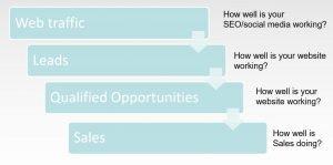 pipeline performance diagram SME Needs