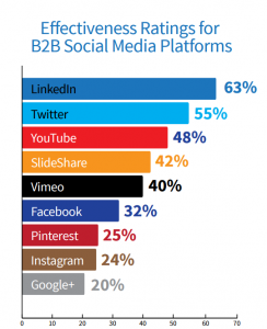 B2B social media effectiveness