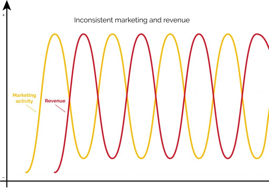infographic showing what happens with inconsistent marketing